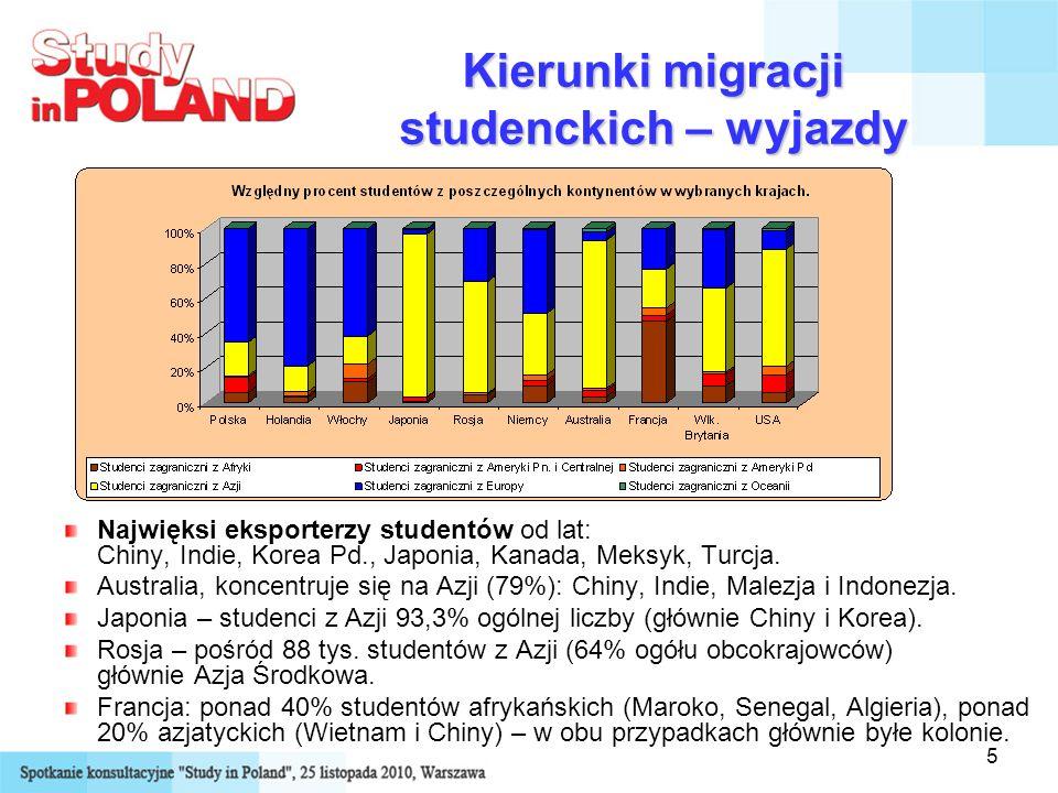 Kierunki migracji studenckich – wyjazdy