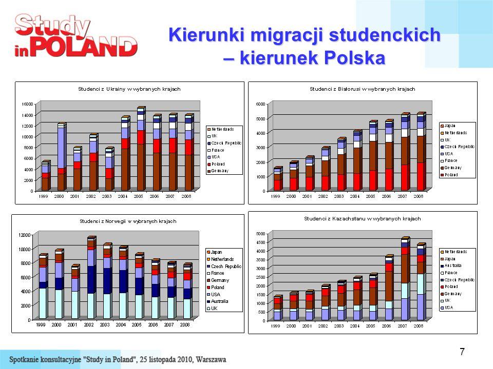 Kierunki migracji studenckich – kierunek Polska