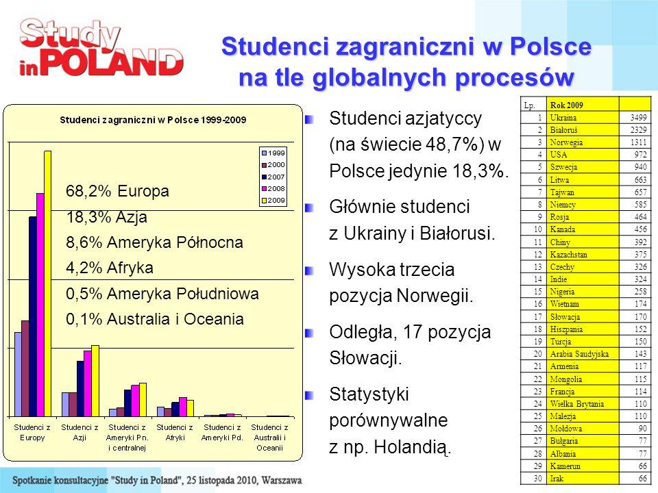 Studenci zagraniczni w Polsce na tle globalnych procesów