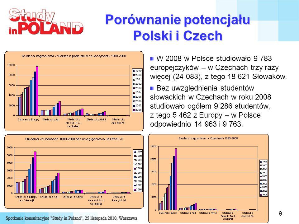 Porównanie potencjału Polski i Czech