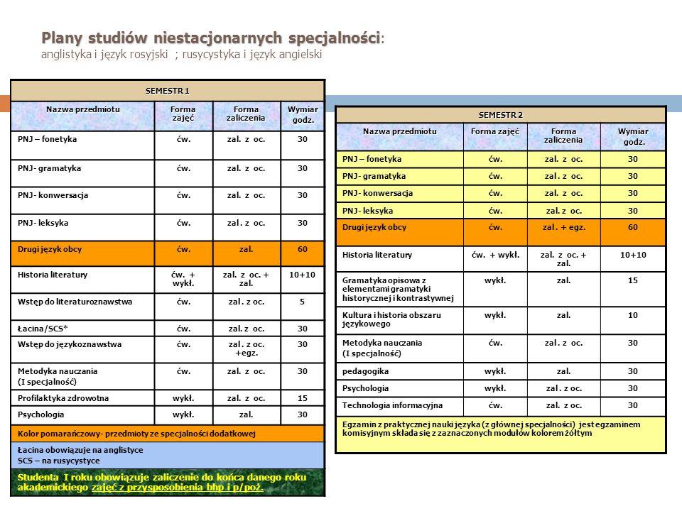 Plany studiów niestacjonarnych specjalności: anglistyka i język rosyjski ; rusycystyka i język angielski