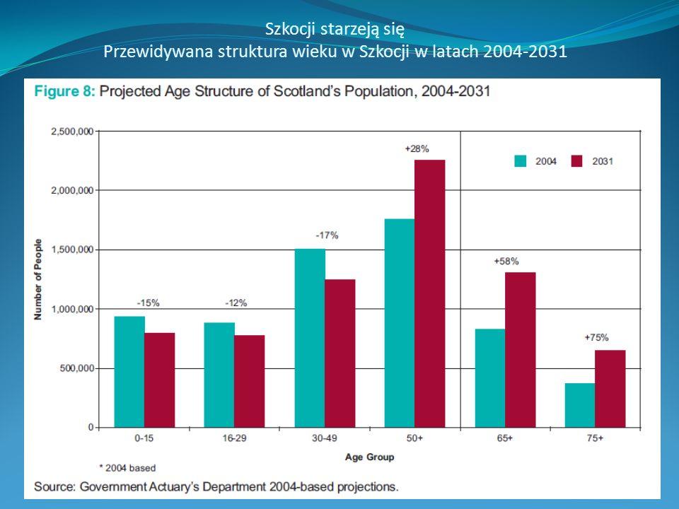 Szkocji starzeją się Przewidywana struktura wieku w Szkocji w latach 2004-2031