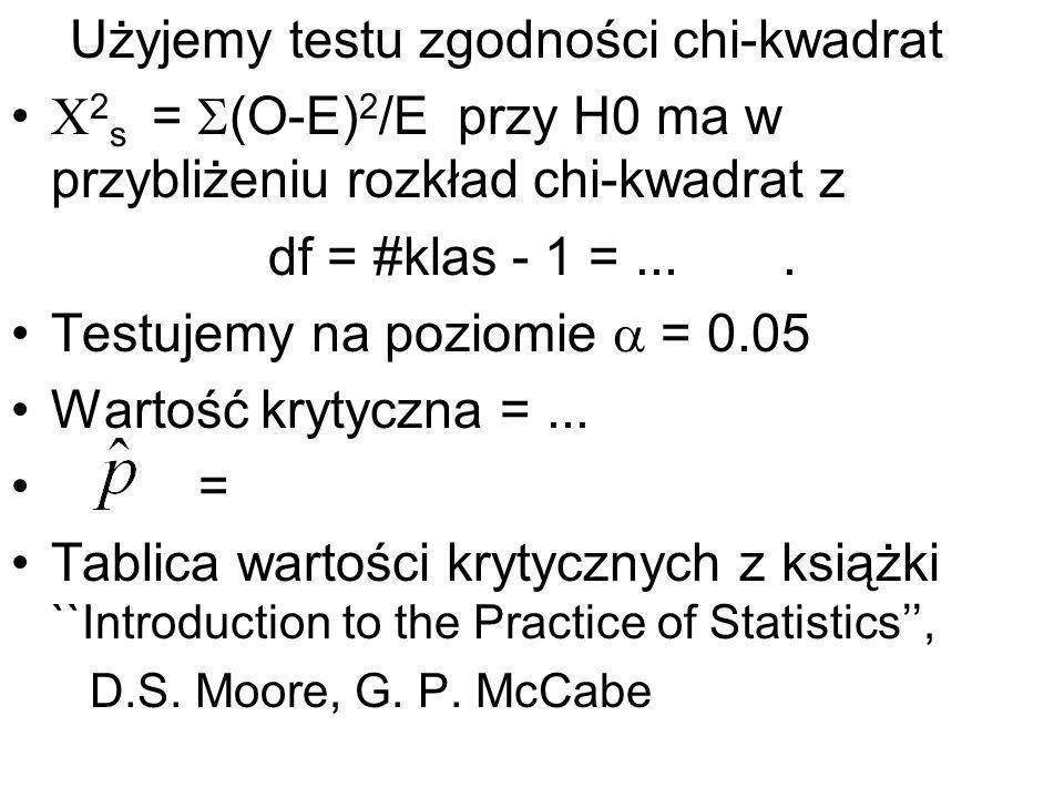 Użyjemy testu zgodności chi-kwadrat