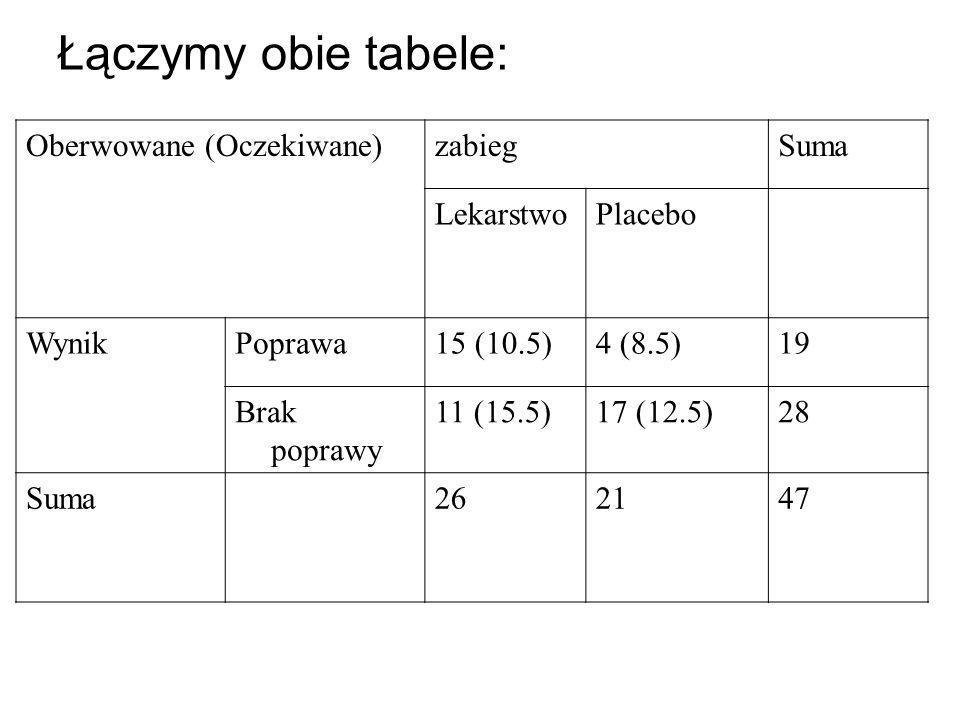 Łączymy obie tabele: Oberwowane (Oczekiwane) zabieg Suma Lekarstwo
