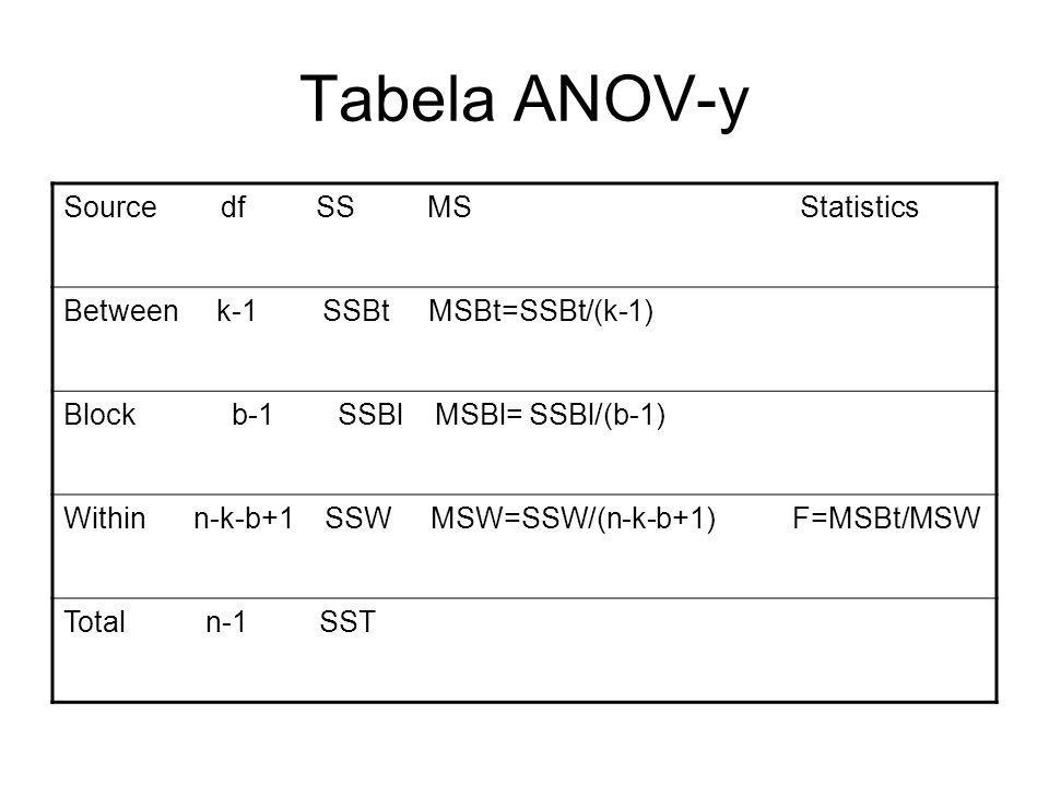 Tabela ANOV-y Source df SS MS Statistics