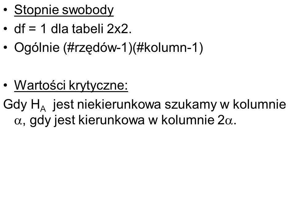 Stopnie swobody df = 1 dla tabeli 2x2. Ogólnie (#rzędów-1)(#kolumn-1) Wartości krytyczne: