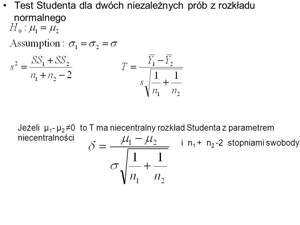Test Studenta dla dwóch niezależnych prób z rozkładu normalnego