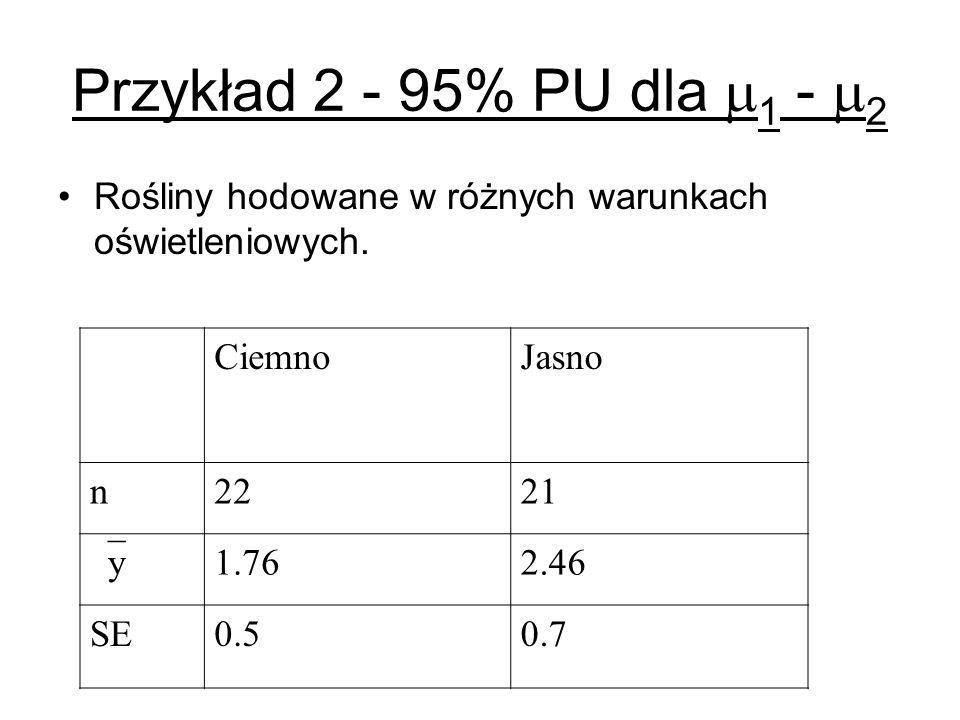 Przykład 2 - 95% PU dla 1 - 2 Rośliny hodowane w różnych warunkach oświetleniowych. Ciemno. Jasno.