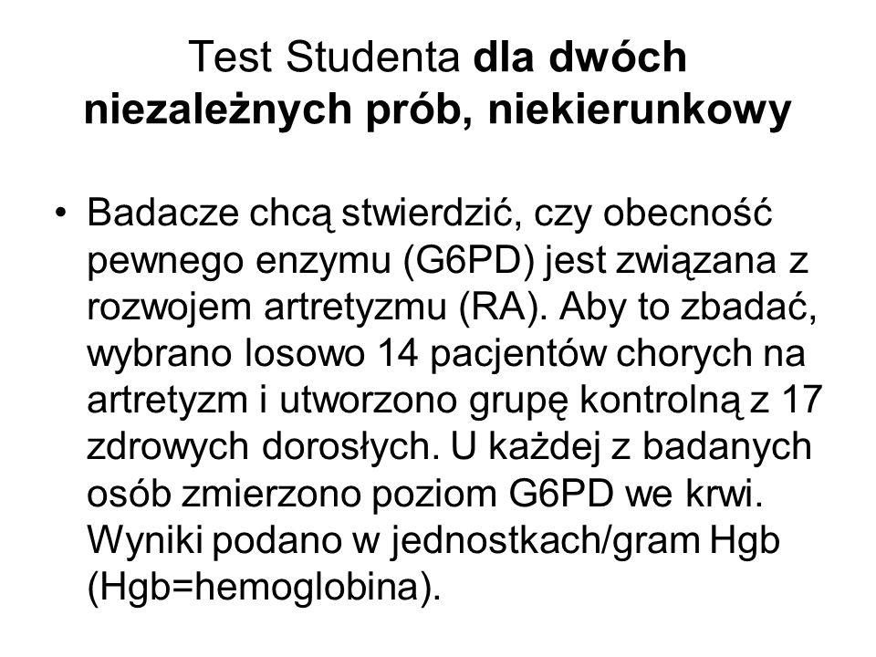 Test Studenta dla dwóch niezależnych prób, niekierunkowy