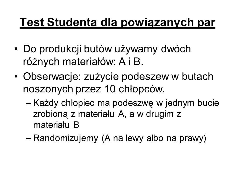 Test Studenta dla powiązanych par