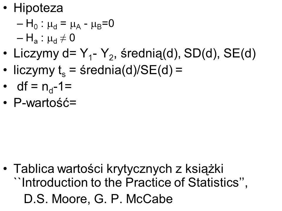 Liczymy d= Y1- Y2, średnią(d), SD(d), SE(d)
