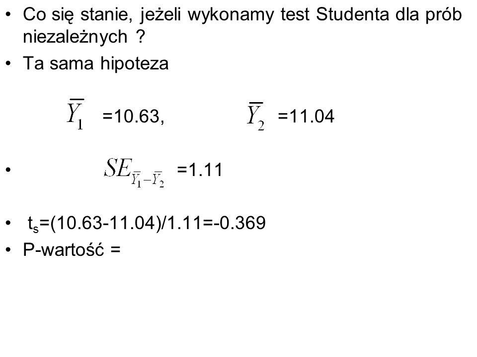 Co się stanie, jeżeli wykonamy test Studenta dla prób niezależnych