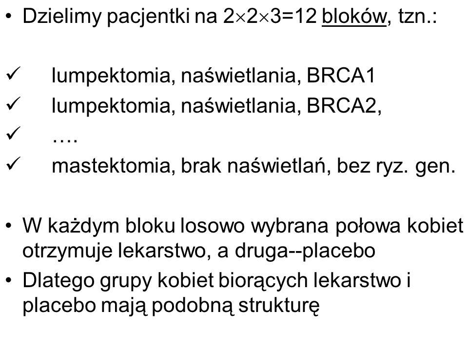 Dzielimy pacjentki na 223=12 bloków, tzn.: