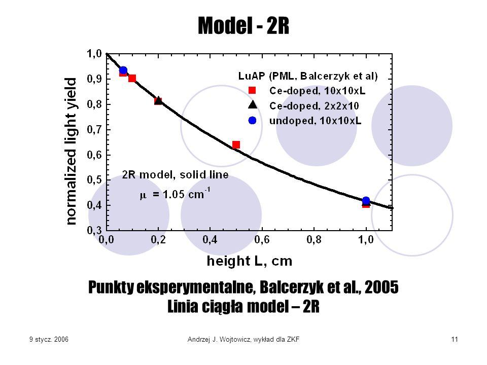 Model - 2RPunkty eksperymentalne, Balcerzyk et al., 2005 Linia ciągła model – 2R.