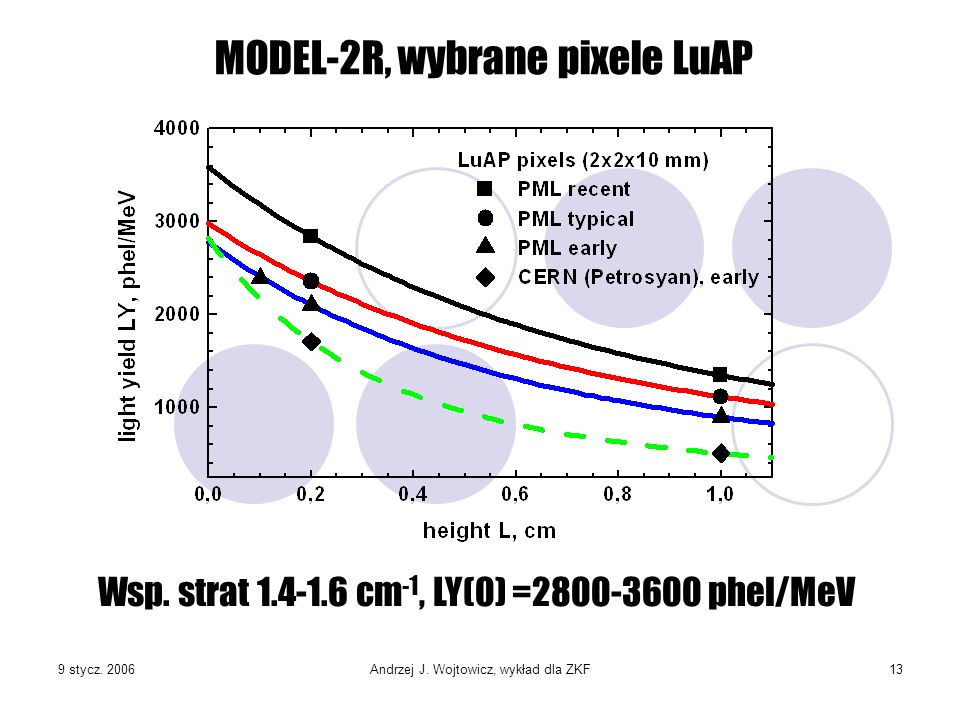 MODEL-2R, wybrane pixele LuAP