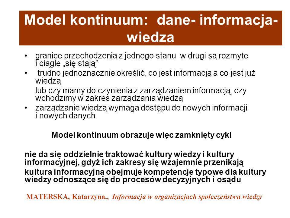 Model kontinuum: dane- informacja- wiedza