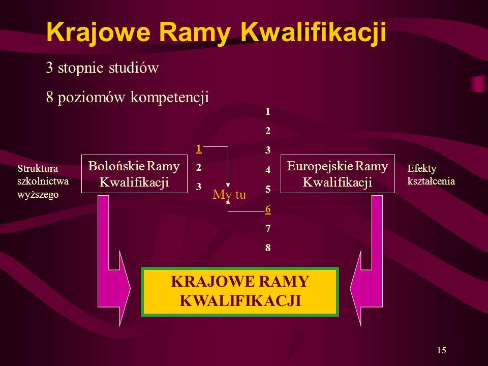 KRAJOWE RAMY KWALIFIKACJI