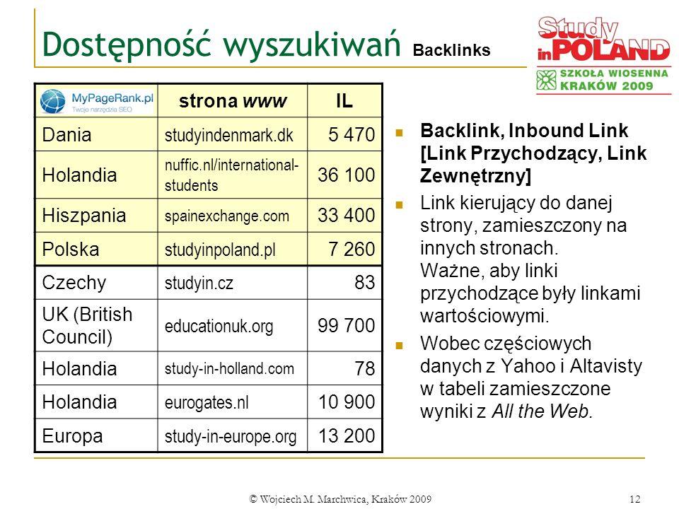 Dostępność wyszukiwań Backlinks