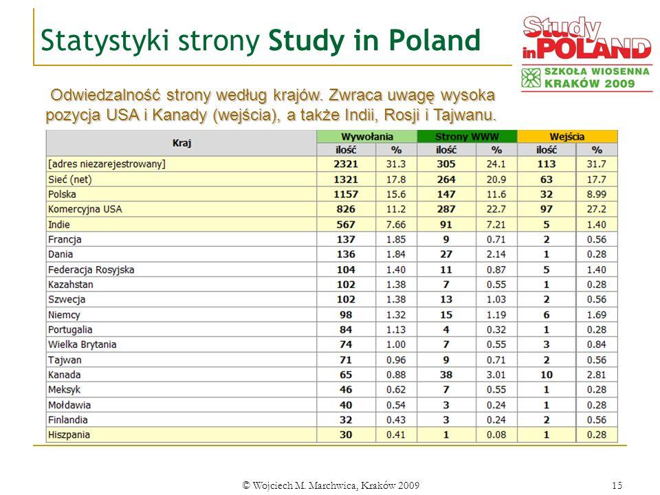 Statystyki strony Study in Poland