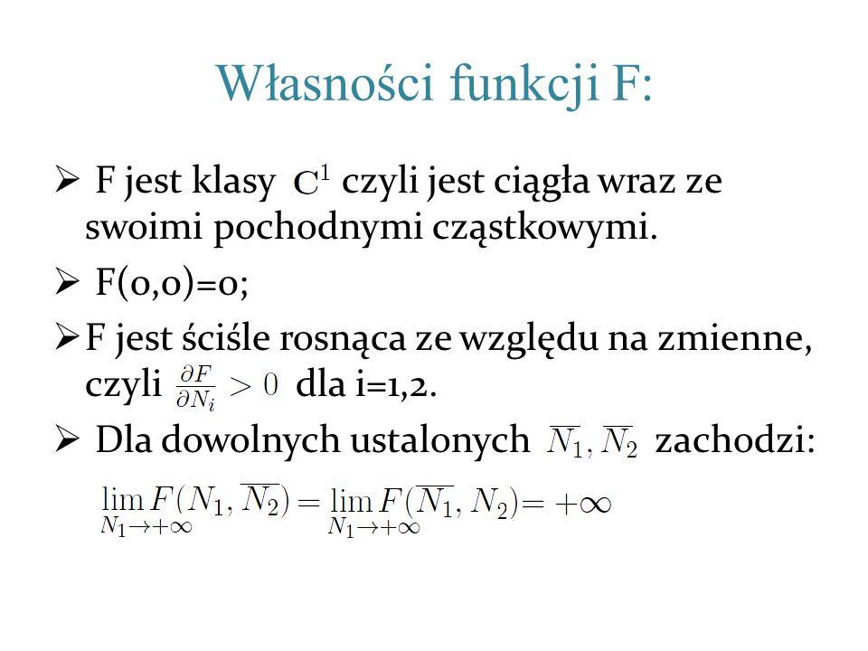 Własności funkcji F: F jest klasy , czyli jest ciągła wraz ze swoimi pochodnymi cząstkowymi. F(0,0)=0;