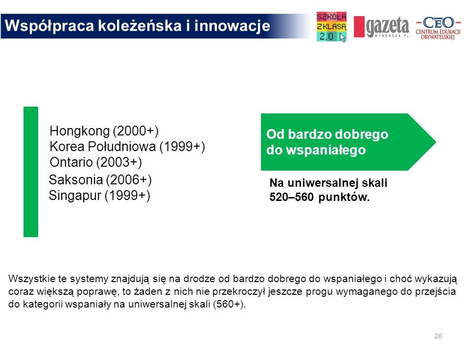 Współpraca koleżeńska i innowacje