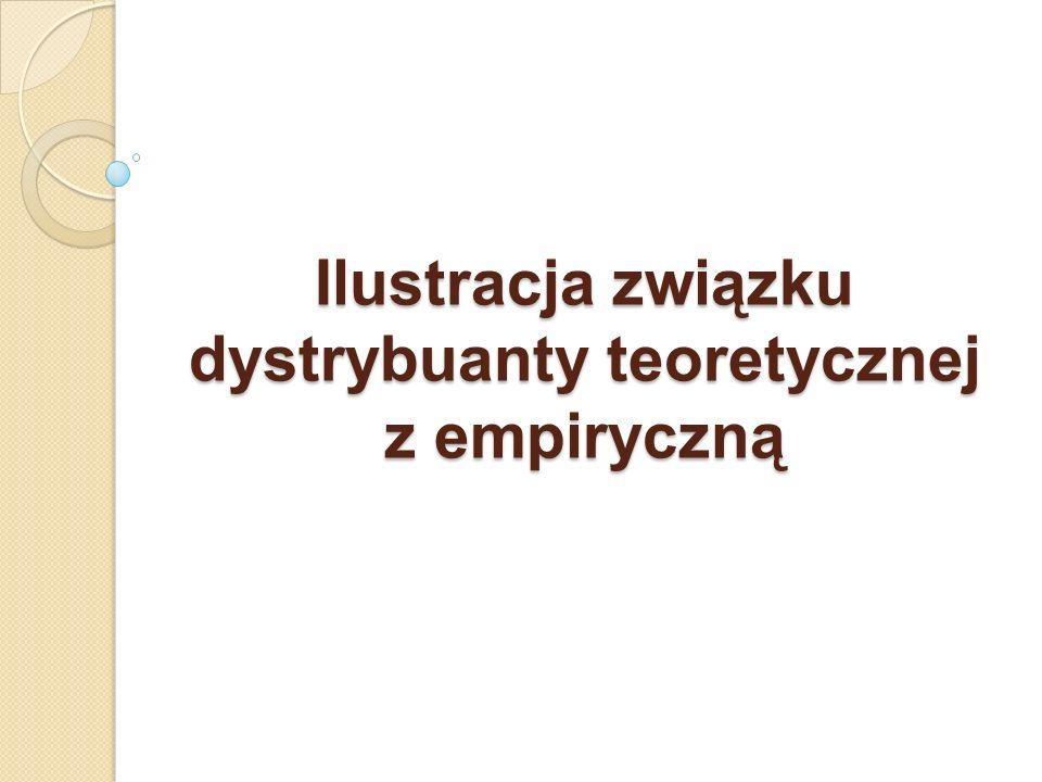Ilustracja związku dystrybuanty teoretycznej z empiryczną