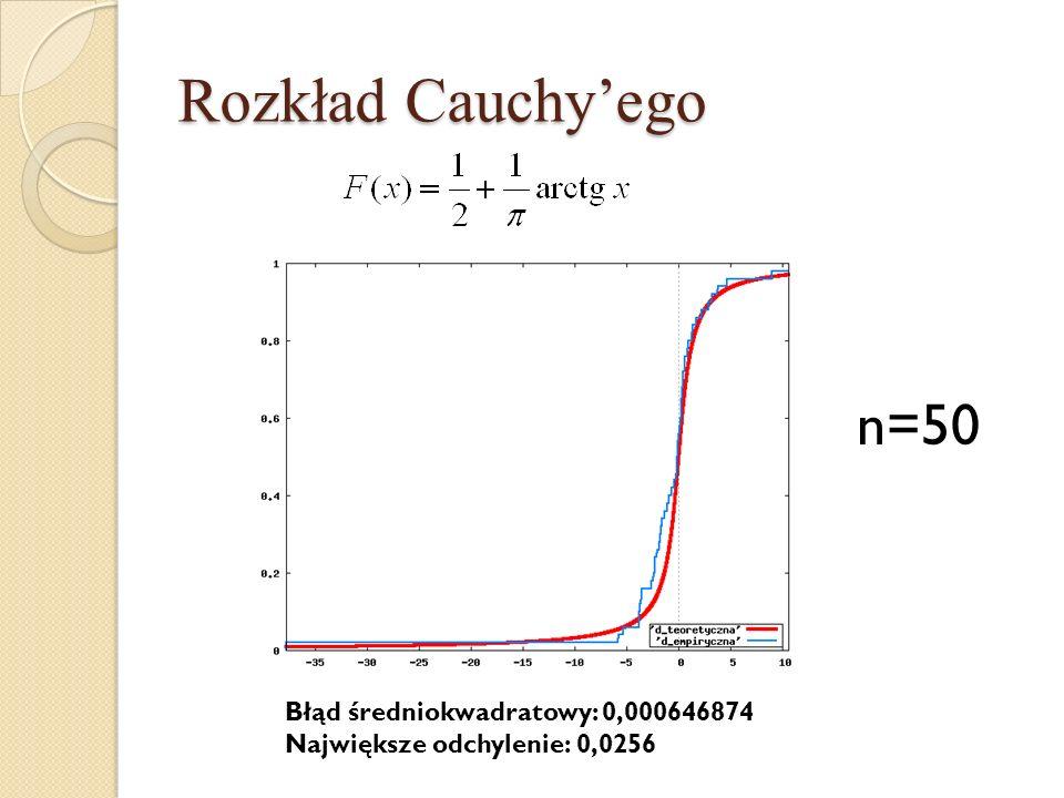 Rozkład Cauchy'ego n=50 Błąd średniokwadratowy: 0,000646874