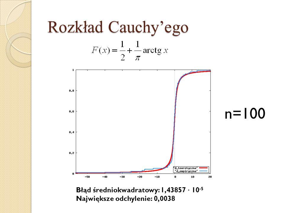 Rozkład Cauchy'ego n=100 Błąd średniokwadratowy: 1,43857 · 10-5