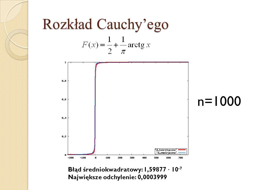 Rozkład Cauchy'ego n=1000 Błąd średniokwadratowy: 1,59877 · 10-7