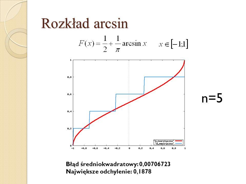 Rozkład arcsin n=5 Błąd średniokwadratowy: 0,00706723