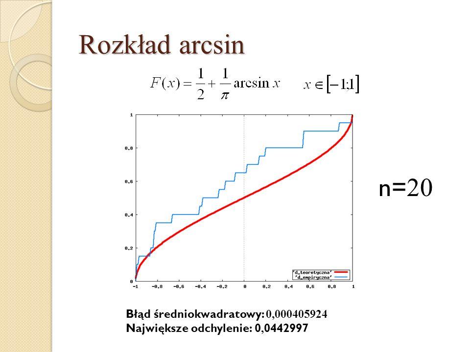 Rozkład arcsin n=20 Błąd średniokwadratowy: 0,000405924