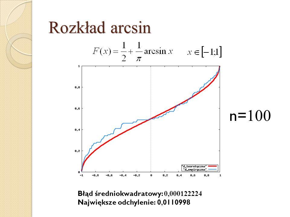 Rozkład arcsin n=100 Błąd średniokwadratowy: 0,000122224