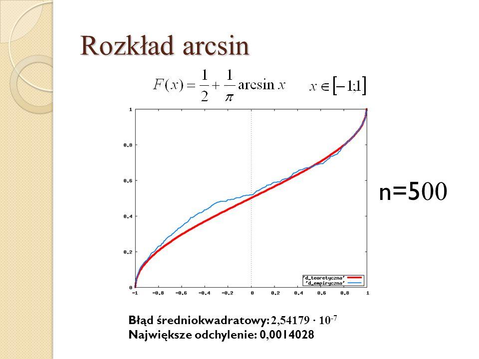 Rozkład arcsin n=500 Błąd średniokwadratowy: 2,54179 · 10-7