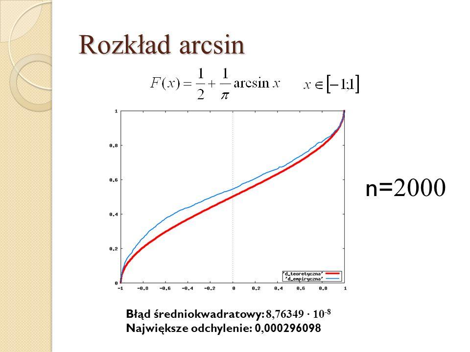 Rozkład arcsin n=2000 Błąd średniokwadratowy: 8,76349 · 10-8