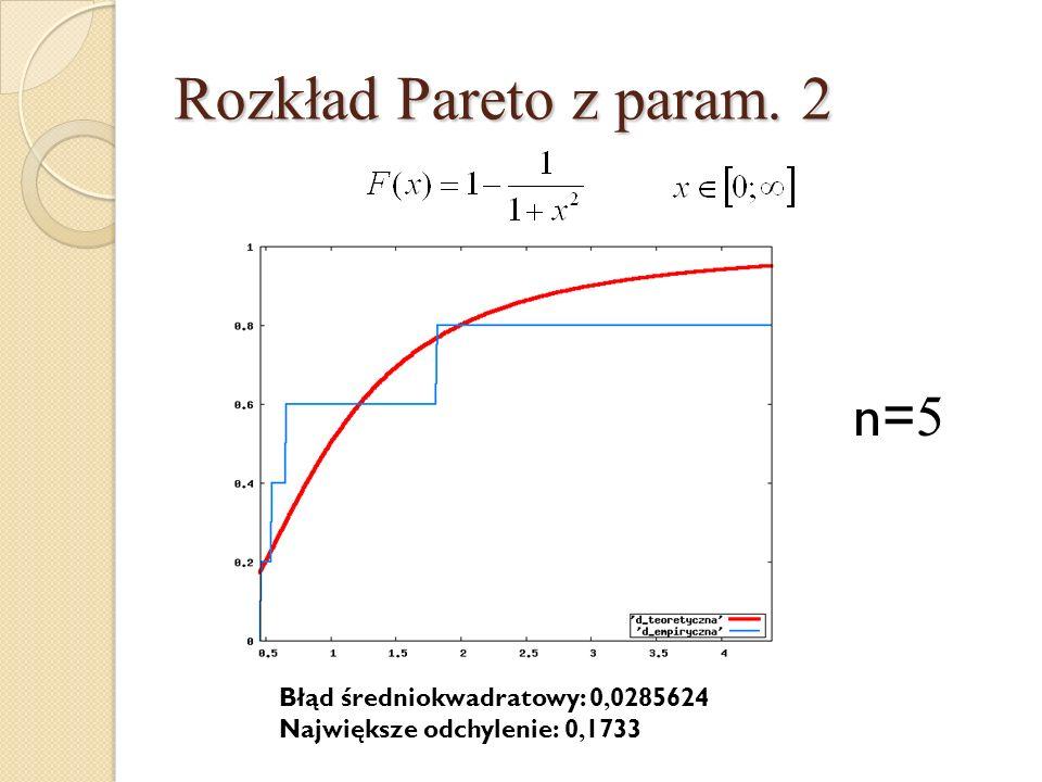 Rozkład Pareto z param. 2 n=5 Błąd średniokwadratowy: 0,0285624