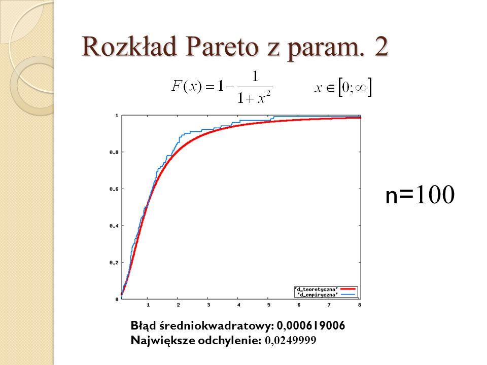 Rozkład Pareto z param. 2 n=100 Błąd średniokwadratowy: 0,000619006