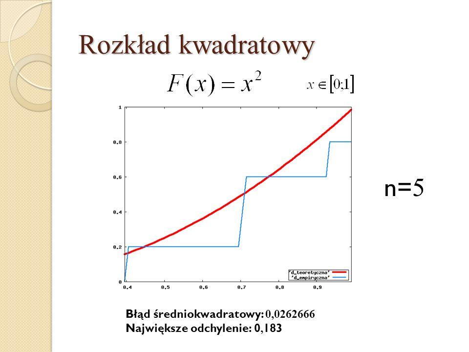 Rozkład kwadratowy n=5 Błąd średniokwadratowy: 0,0262666