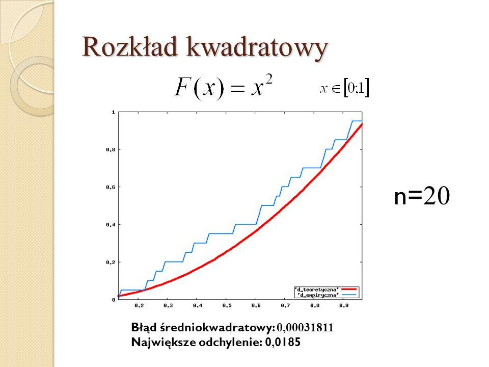 Rozkład kwadratowy n=20 Błąd średniokwadratowy: 0,00031811