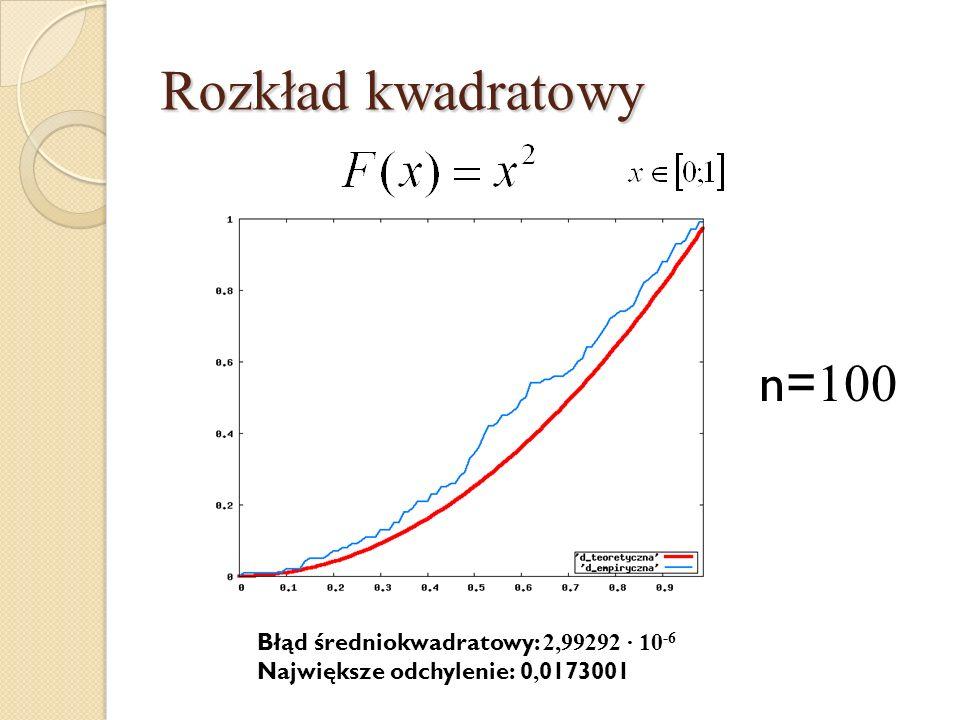 Rozkład kwadratowy n=100 Błąd średniokwadratowy: 2,99292 · 10-6