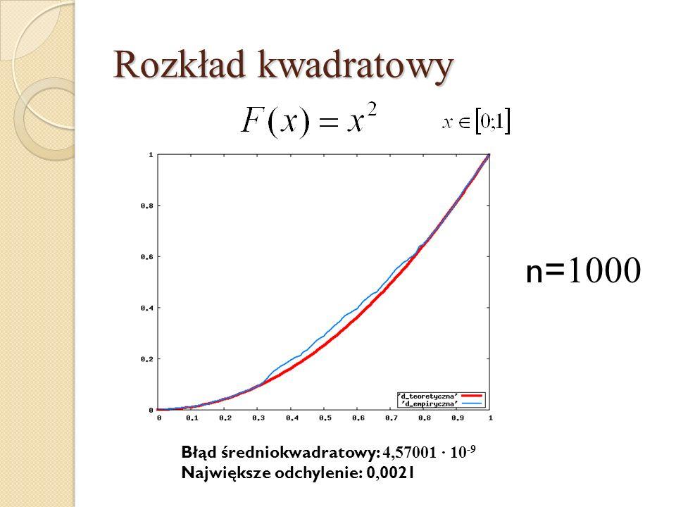 Rozkład kwadratowy n=1000 Błąd średniokwadratowy: 4,57001 · 10-9