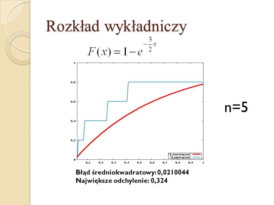 Rozkład wykładniczy n=5 Błąd średniokwadratowy: 0,0210044