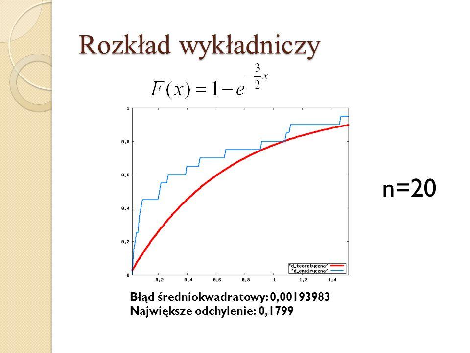 Rozkład wykładniczy n=20 Błąd średniokwadratowy: 0,00193983