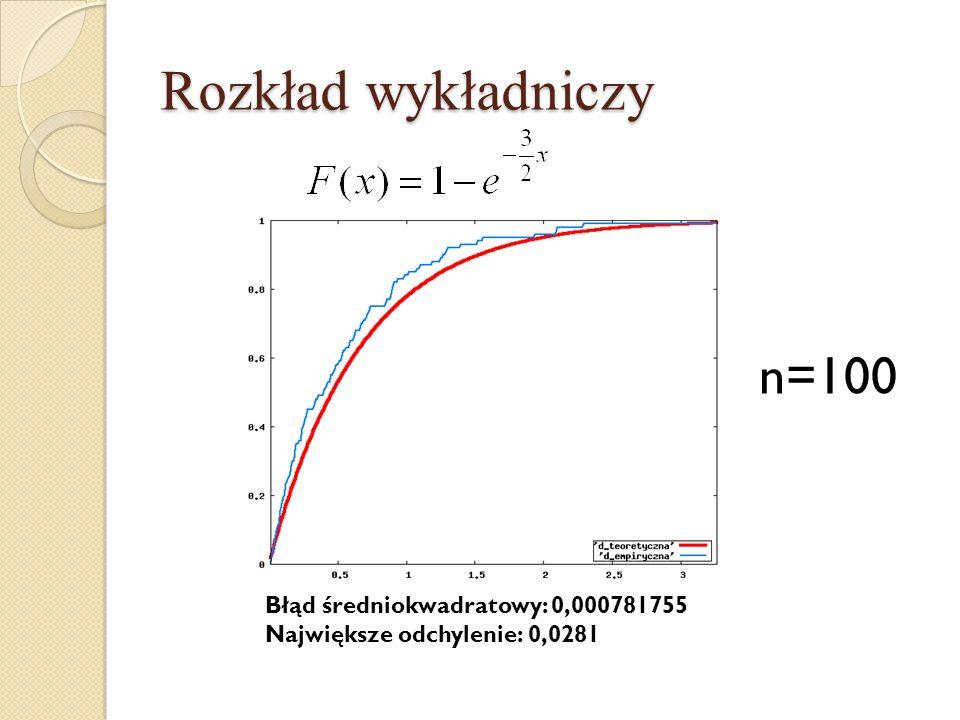 Rozkład wykładniczy n=100 Błąd średniokwadratowy: 0,000781755