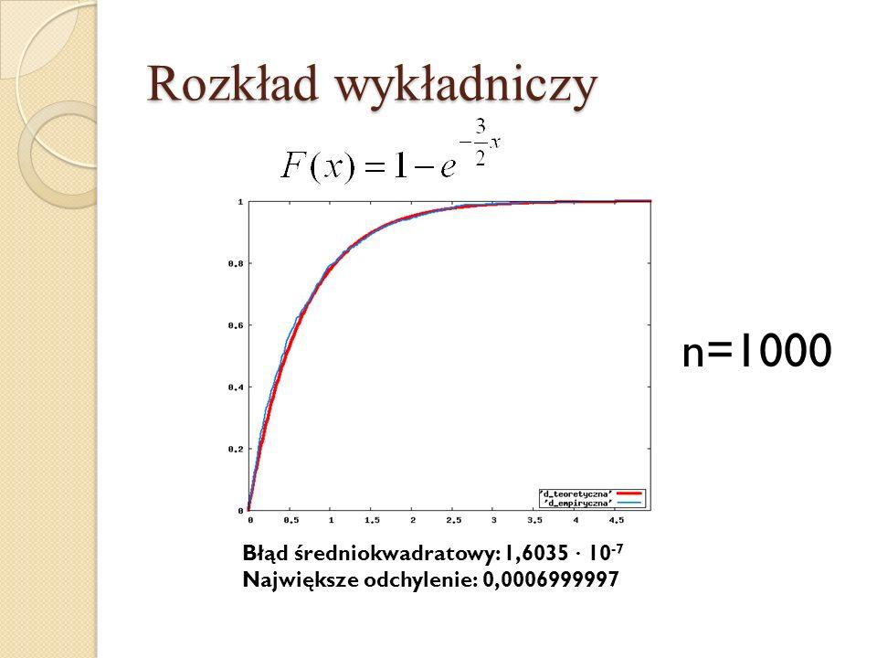 Rozkład wykładniczy n=1000 Błąd średniokwadratowy: 1,6035 · 10-7