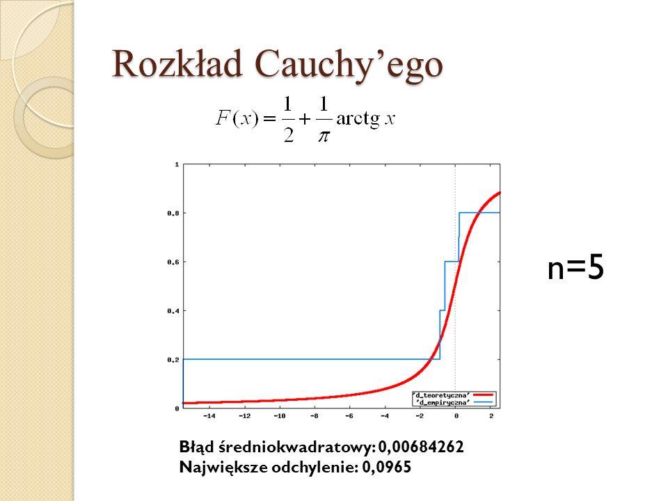 Rozkład Cauchy'ego n=5 Błąd średniokwadratowy: 0,00684262