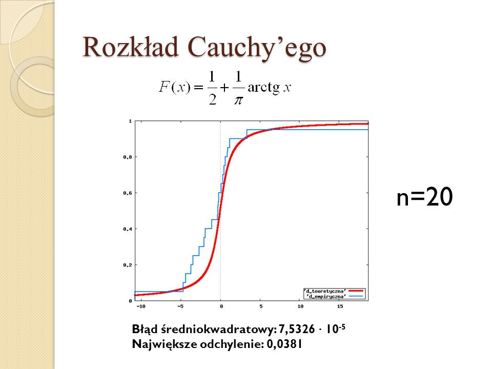 Rozkład Cauchy'ego n=20 Błąd średniokwadratowy: 7,5326 · 10-5