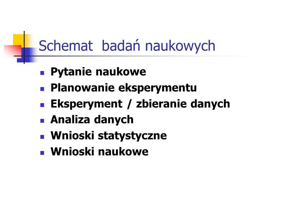 Schemat badań naukowych