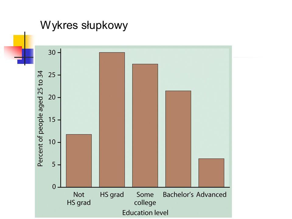 Wykres słupkowy