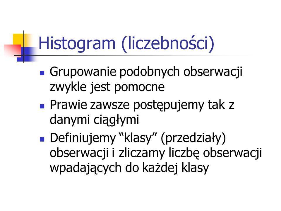 Histogram (liczebności)
