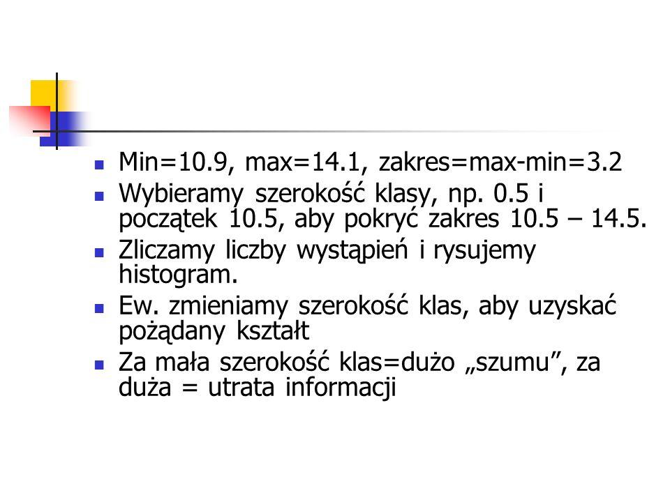 Min=10.9, max=14.1, zakres=max-min=3.2